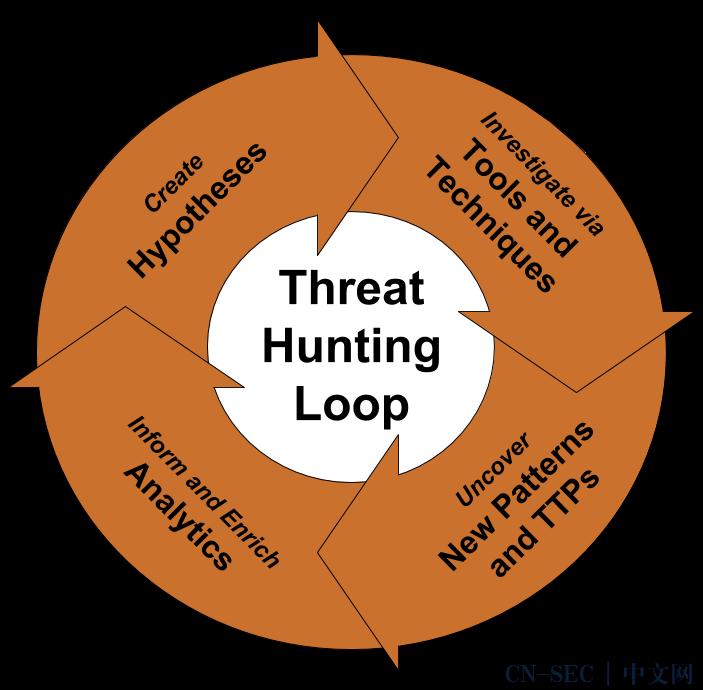 关于威胁猎捕的那些事