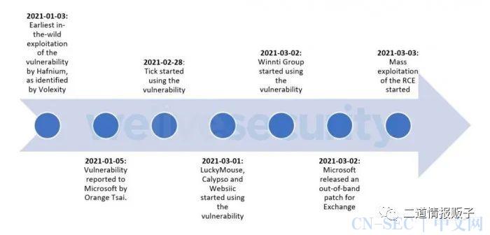 Exchange补丁发布前后至少有十个APT组织利用漏洞攻击