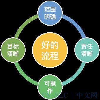 征文|肖文棣:终端安全的企业实践