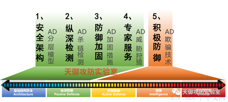 Active Directory整体安全解决方案