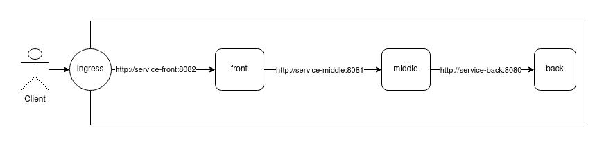 调试 K8s service | 3 种场景下的 3 种工具