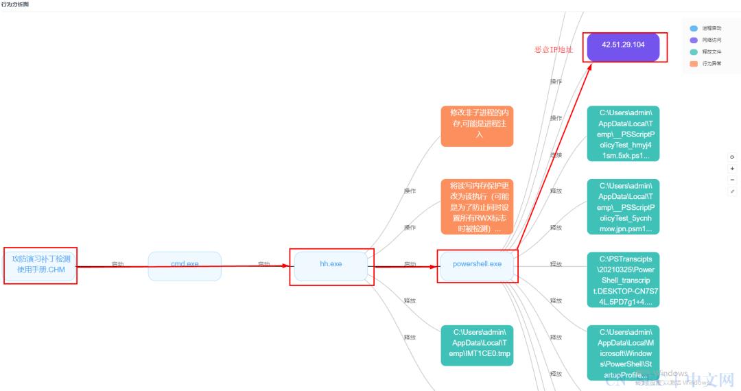 一大波实战攻防演习样本分析之CHM恶意文件