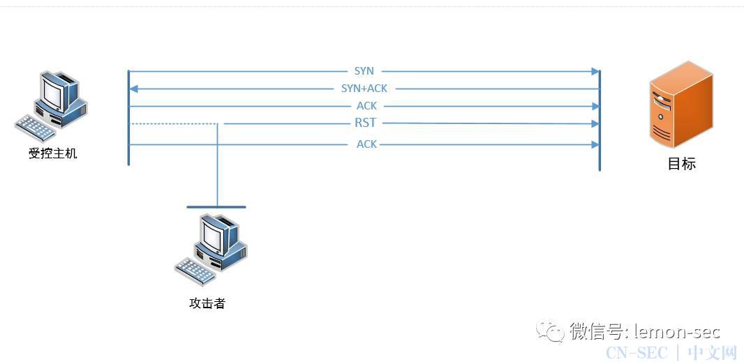 DDOS攻击的方法(二)---攻击系统资源