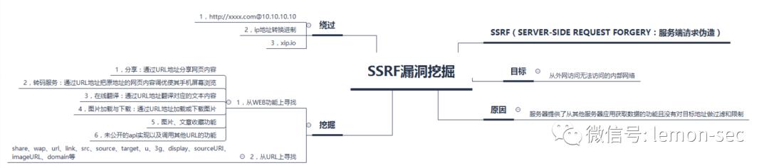 SSRF 漏洞记录