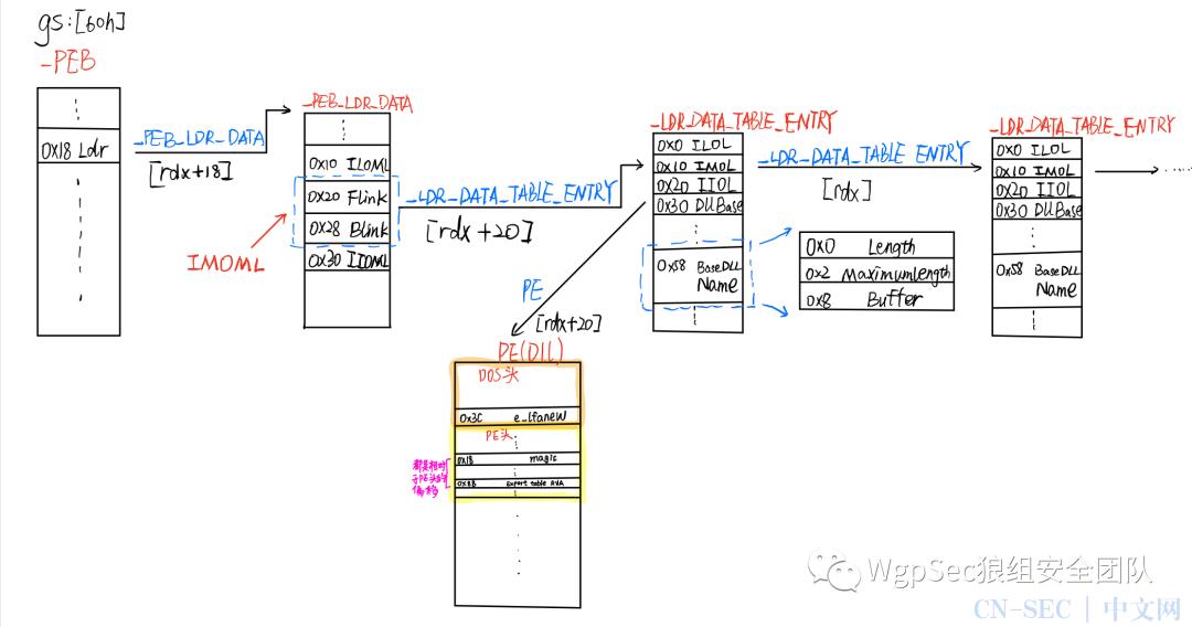 CS-Shellcode分析入门 第二课