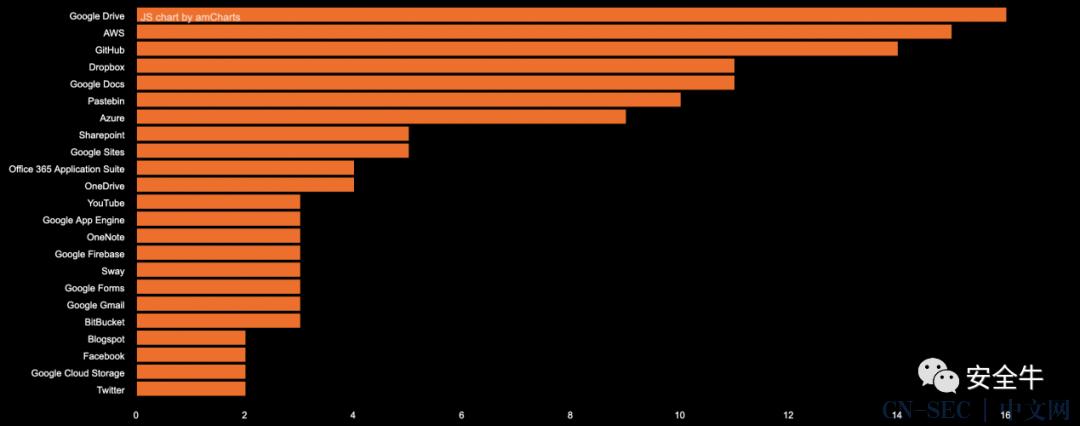 2020年全球云安全威胁榜单