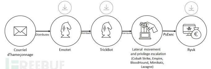 新型Ryuk勒索软件变种具备自我传播能力