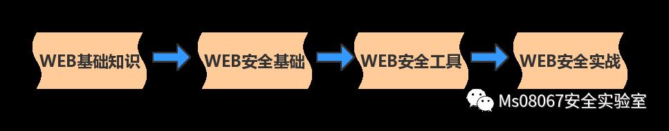 星球大战   渗透新鸟WEB安全零基础入门到进阶教程
