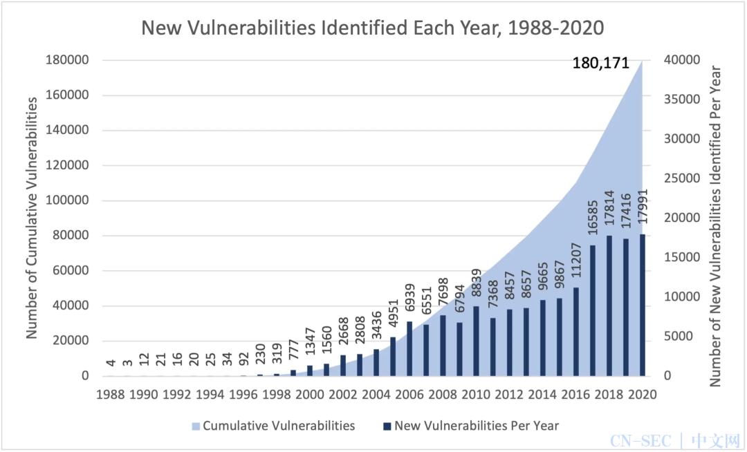过去一年网络安全的首要威胁是什么?来看看这个报告