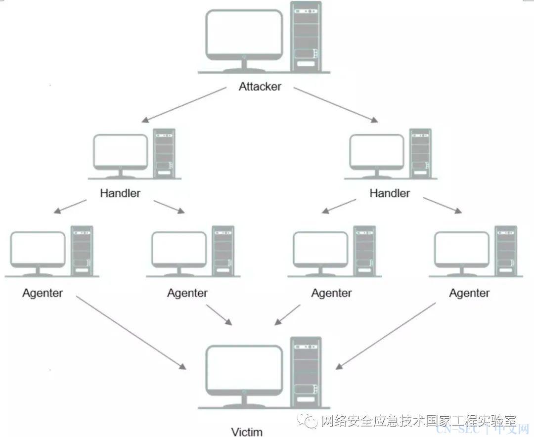 原创 | DDoS攻击技术分析与防御