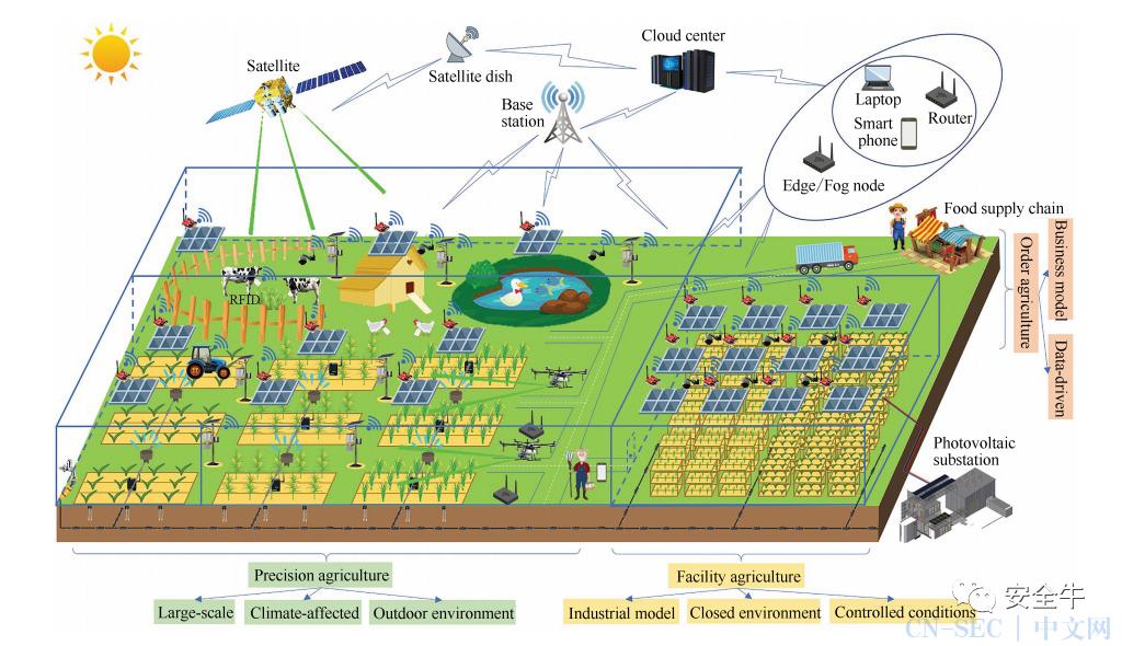 农业4.0的网络安全挑战