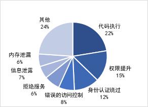 【安全监测报告】奇安信 CERT 2021年2月安全监测报告