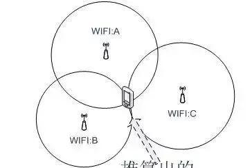 定位技术有哪些?