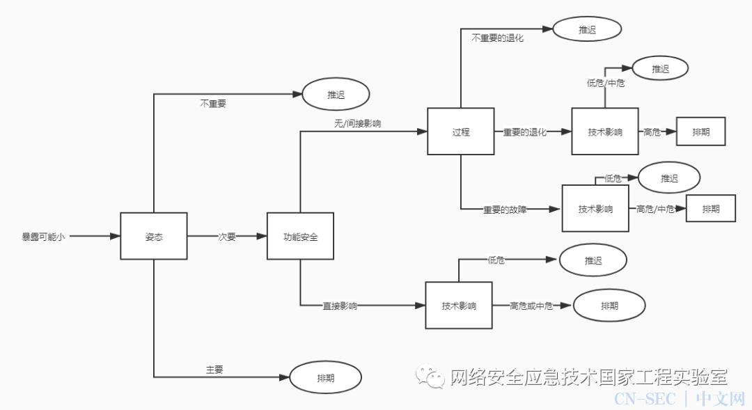原创 | 基于决策树的工业控制系统漏洞补丁应用方法