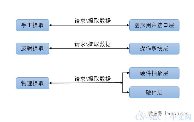 Andorid安全(七)之android取证工具介绍
