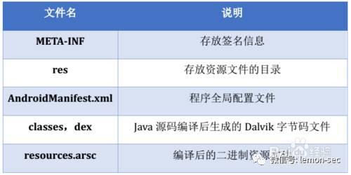 Android安全(六)--apk加固原理