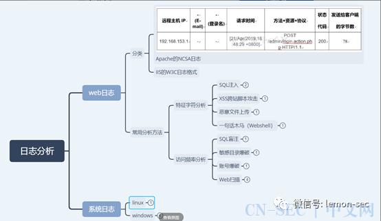 CTF-MISC-日志分析