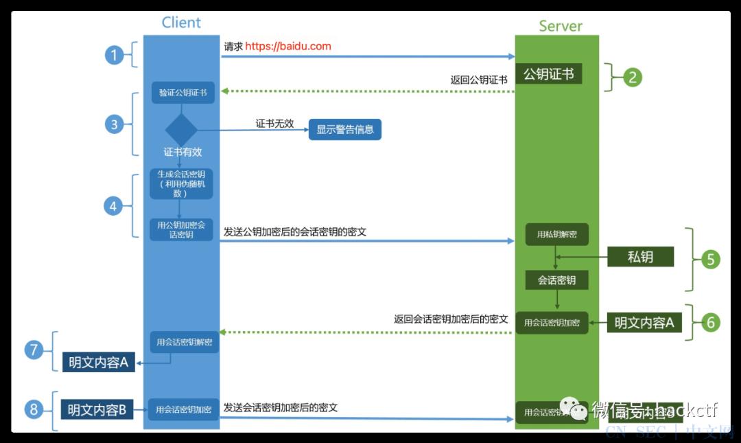 干货 Web安全入门基础与思路总结(附思维导图)