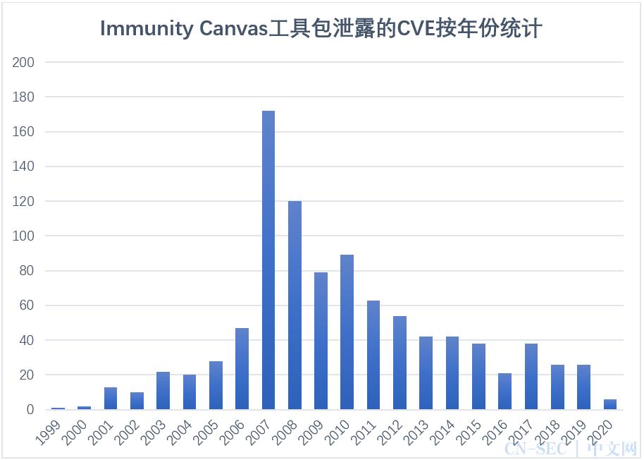 """Immunity Canvas""""军工级""""武器库泄露,大幅降低攻击门槛,企业宜早做防范"""