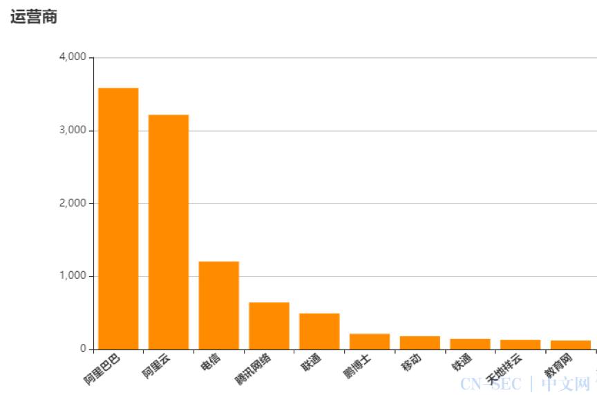 【风险提示】天融信关于GitLab远程代码执行漏洞风险提示