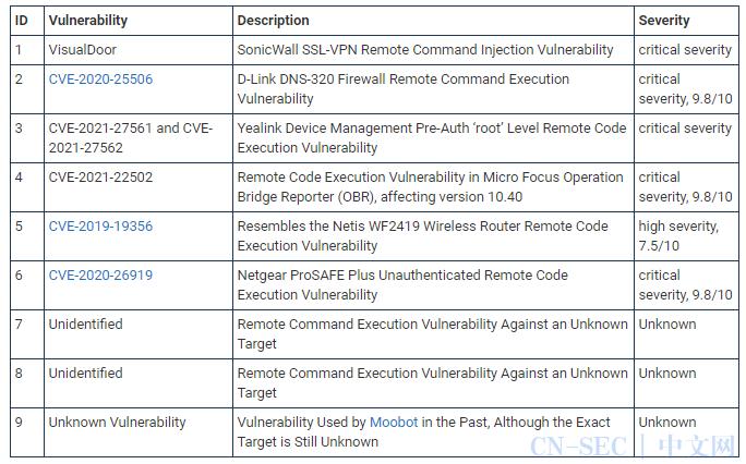 Mirai 新变体利用严重漏洞攻击网络安全设备