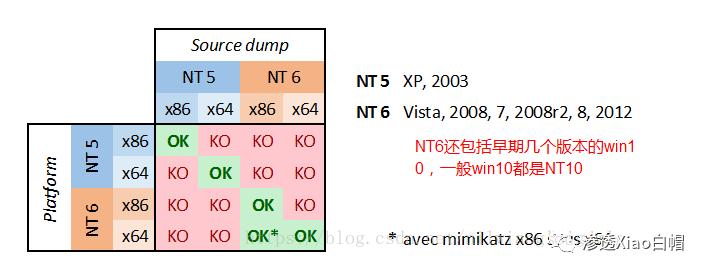 内网渗透-信息收集(命令、工具及脚本)