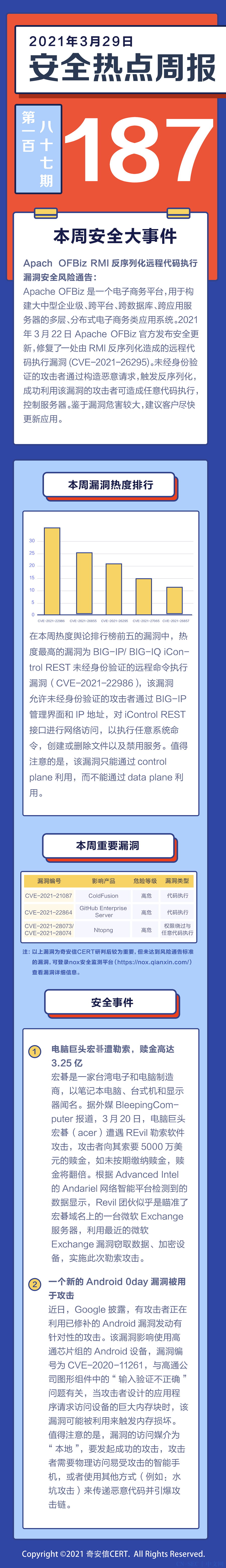 【安全热点周报】第187期:Apache OFBiz RMI反序列化远程代码执行漏洞奇安信产品已支持防护