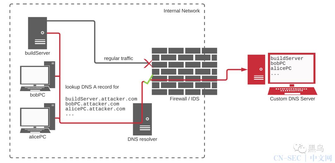 PHP的Git服务器被黑客入侵,源代码被插入后门代码