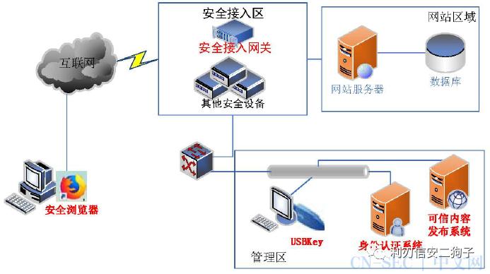 商用密码应用安全性评估测评系列材料【完整版】