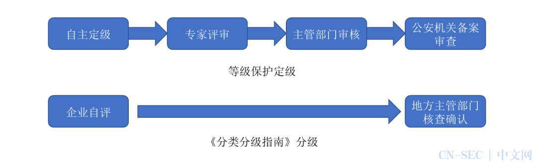 《工业互联网企业网络安全分类分级指南(试行)》解读