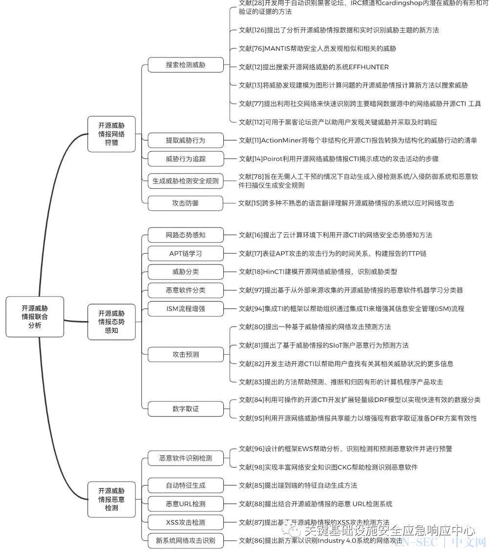 基于开源信息平台的开源威胁情报挖掘简述