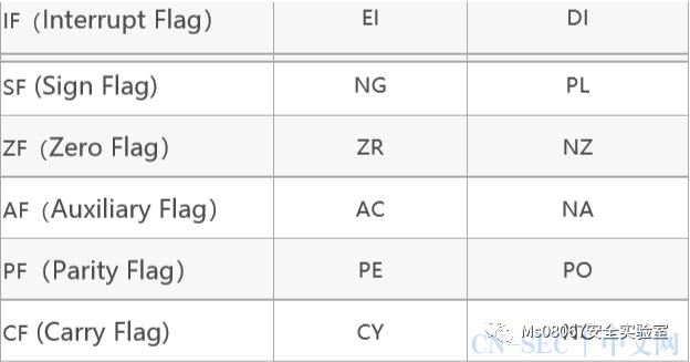 【学员笔记分享】汇编之EFLAGS寄存器中标志位