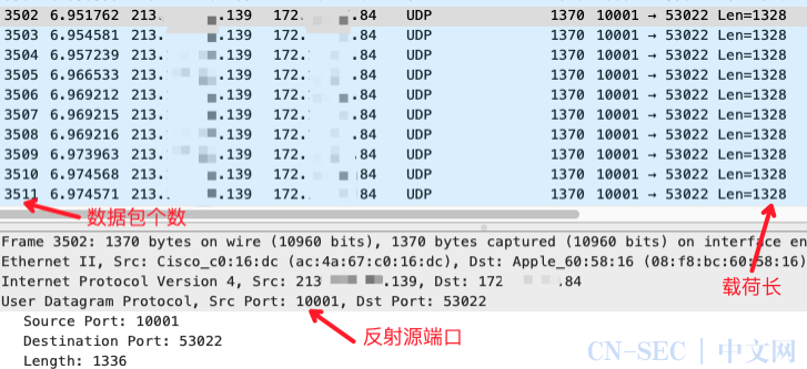 基于Ubiquiti设备发现协议的反射攻击