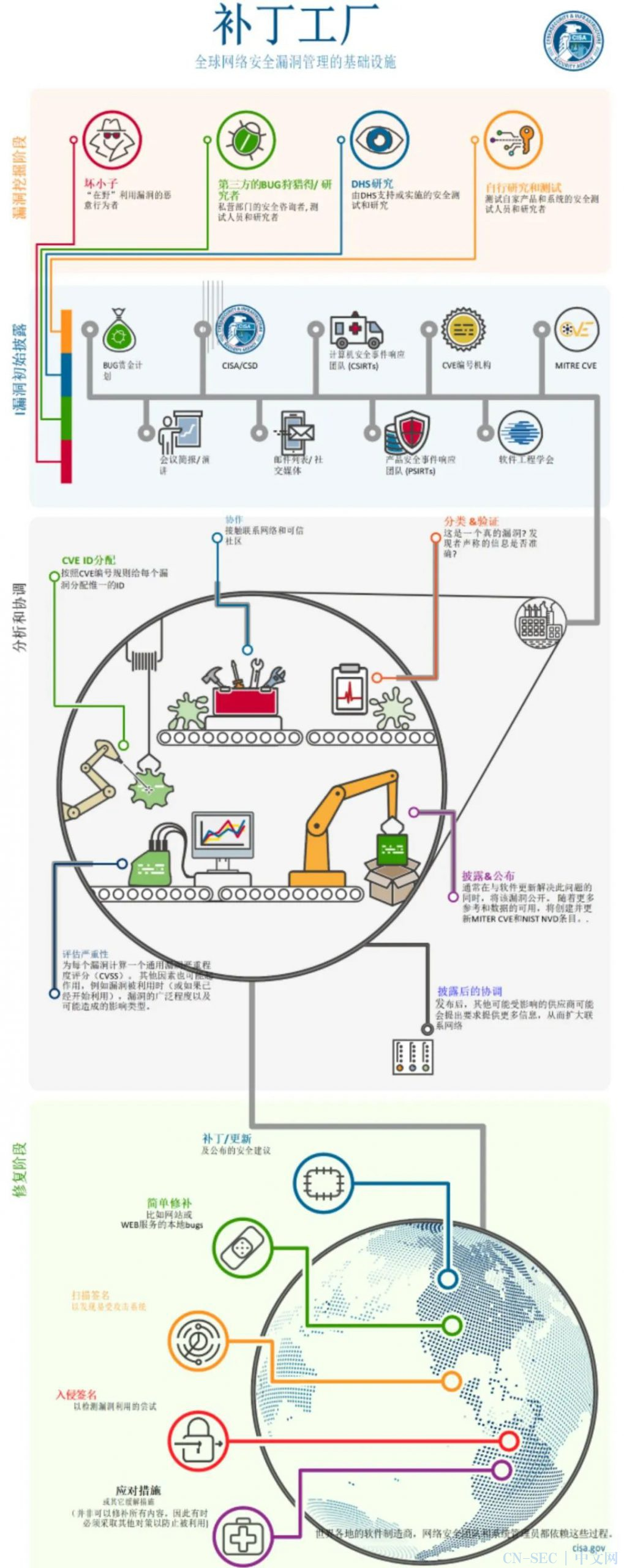 工业控制系统漏洞之补丁修复策略探讨