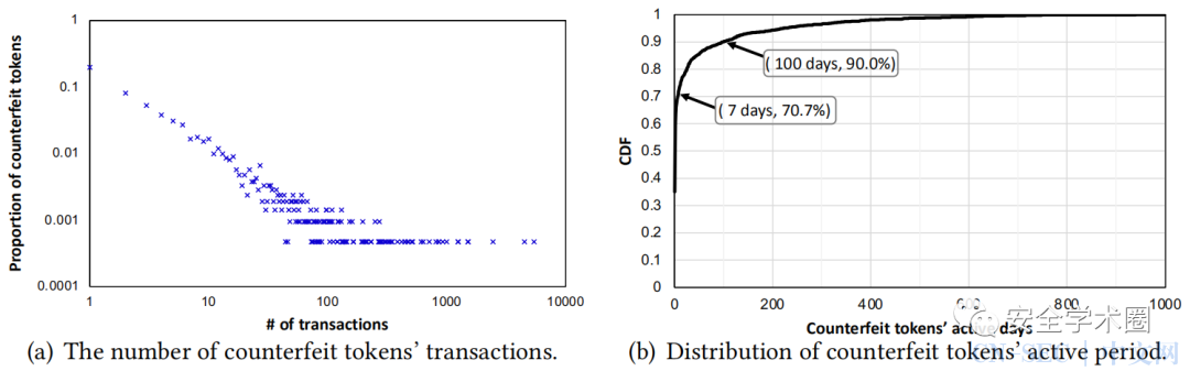 针对虚假加密货币骗局的大规模端到端追踪