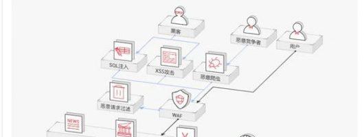 开源框架openresty+nginx 实现web应用防火墙(WAF)