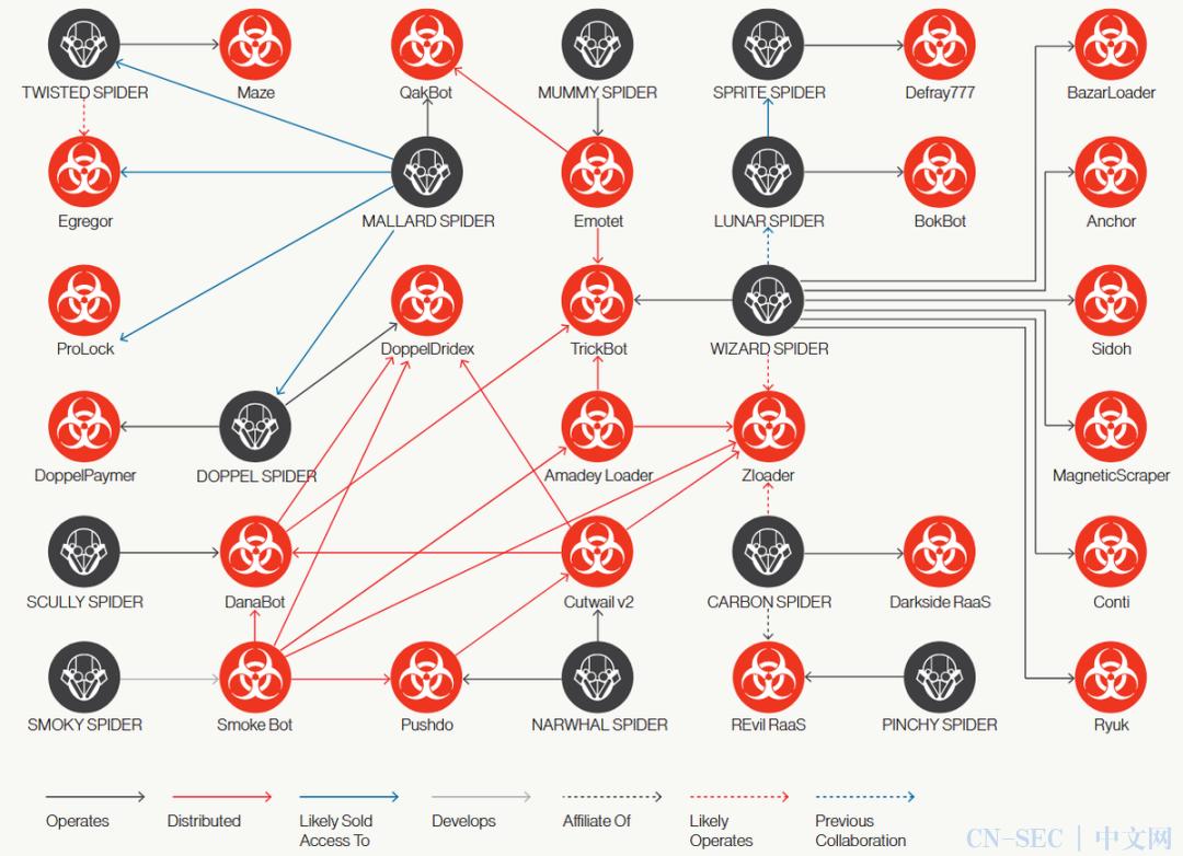 一张图说清各网络犯罪组织之间的关联
