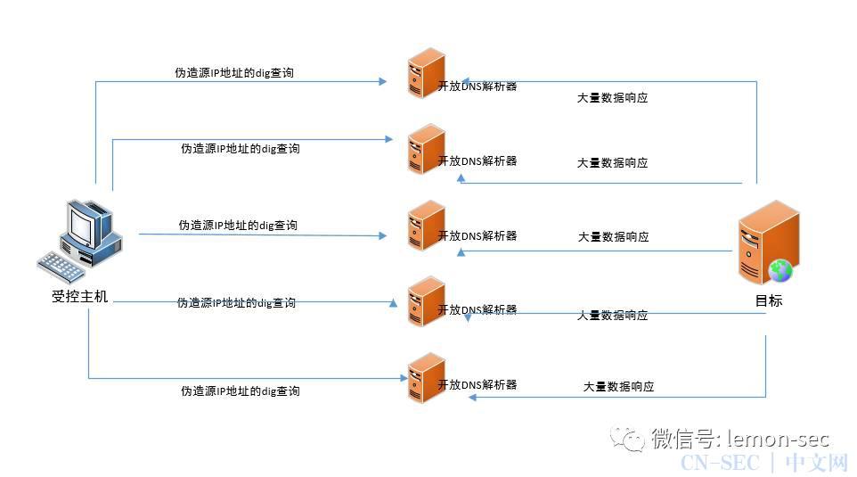 DDOS攻击的方法(一)---攻击网络宽带资源