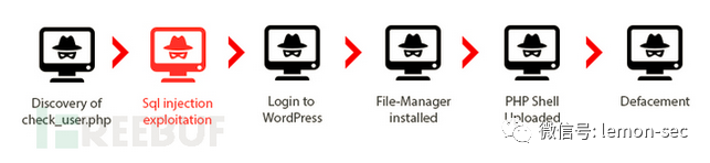 通过服务器日志溯源web应用攻击路径