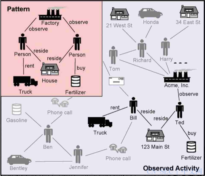 基于图形的情报分析技术