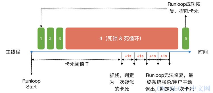 iOS 稳定性问题治理:卡死崩溃监控原理及最佳实践