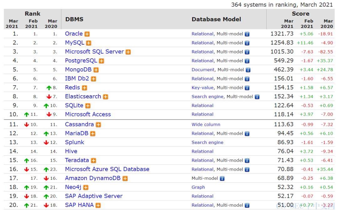 3月数据库流行度排行:SQL Server分数暴跌