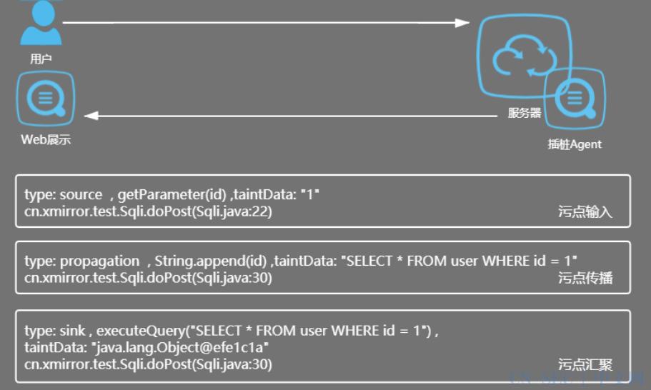 POC | 悬镜安全:新一代代码灰盒安全测试