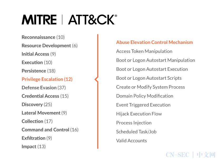 【技术分享】利用Falco检测MITRE ATT&CK框架中的提权攻击