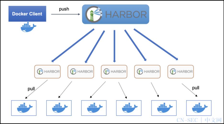Go 开源说第七期:Harbor助你玩转云原生