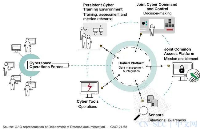 从美国持续网络训练环境(PCTE),看国内网络靶场技术实践