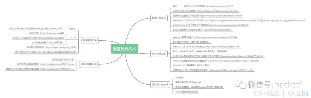 【HW前知识库储备】红蓝对抗-反制