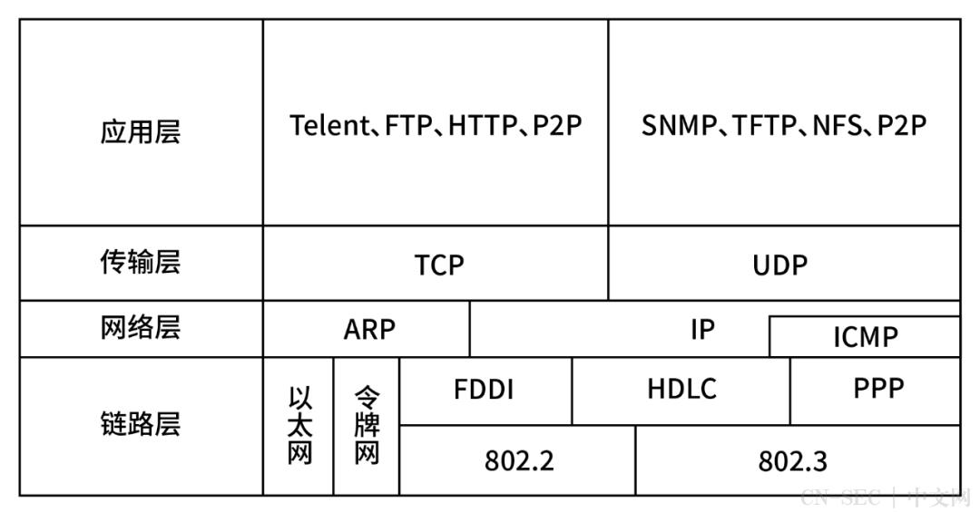 TCP/IP协议竟然有这么多漏洞?