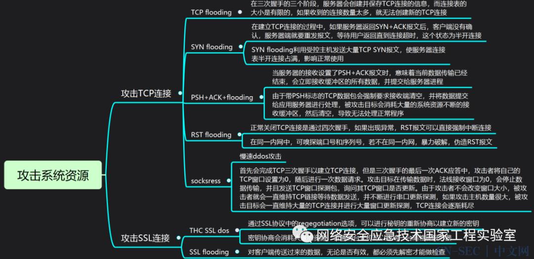 DDoS攻击技术分析与防御