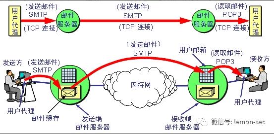 防守方应具备的技能-SMTP协议分析及流量还原